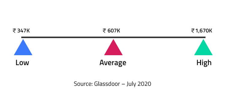 Glassdoor july report