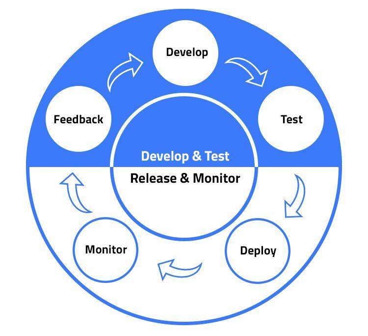 Why you should take DevOps training?