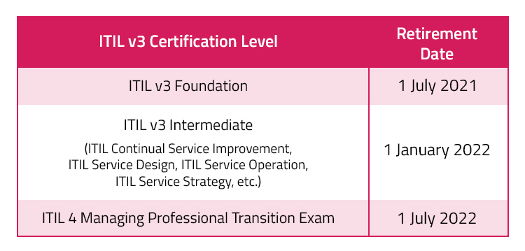 retirement of different levels of ITIL v3